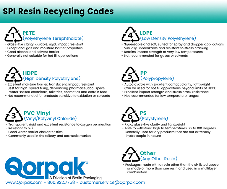 Recycling Codes For Plastics And What They Mean