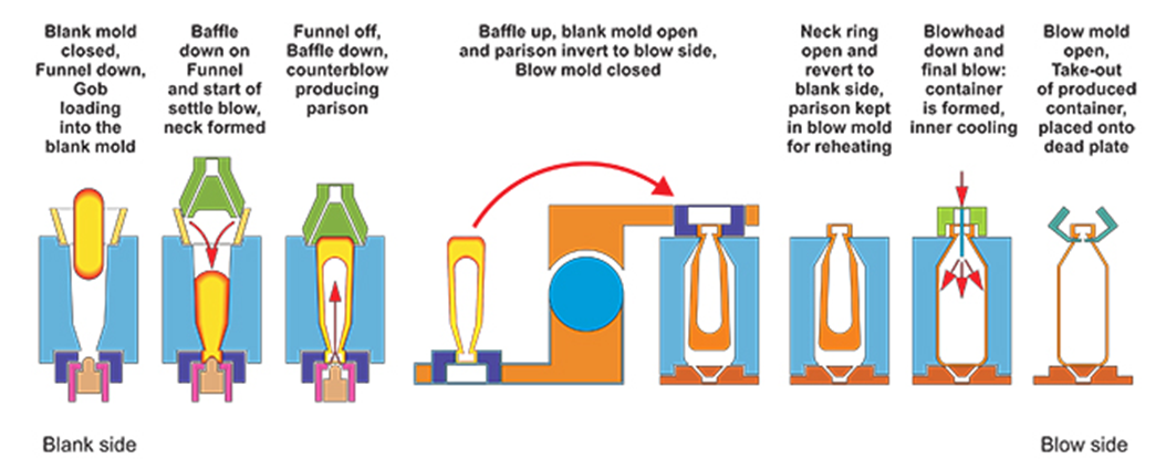 Blow and Blow Glass Bottle Manufacturing Process