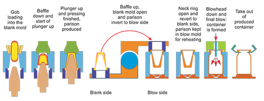 Press and Blow Glass Bottle Manufacturing Process