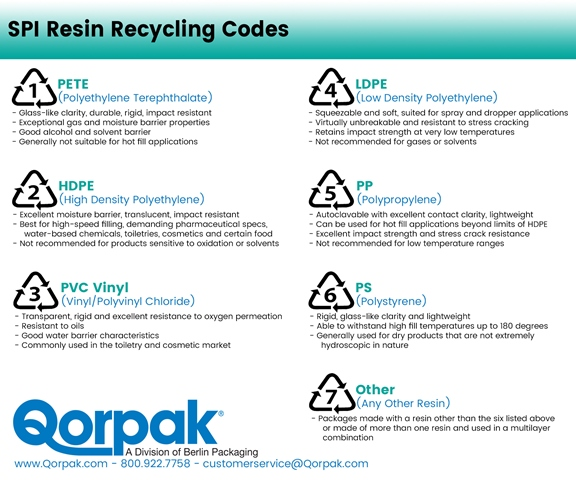 Types of Plastic Resins & Quality Facts