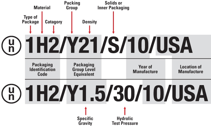 Guide To Un Markings For Packaging
